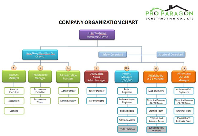 organization chart pro paragon construction